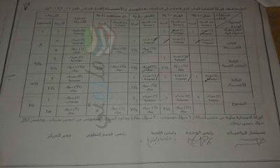 مواصفات الورقة الامتحانية فى الجبر للصف الاول الاعدادى 2017
