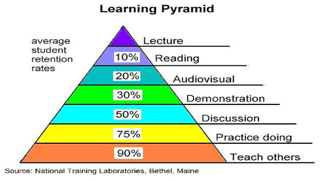 مفهوم التعلم النشط واستراتيجياته شرح شامل (2)