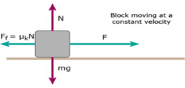 بحث عن قوة الإحتكاك في الفيزياء