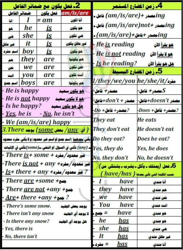 ملخص الانجليزي للصف الخامس الابتدائي الترم الأول