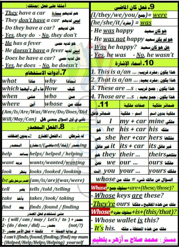 ملخص اللغة الانجليزية للصف السادس الابتدائى الترم الأول