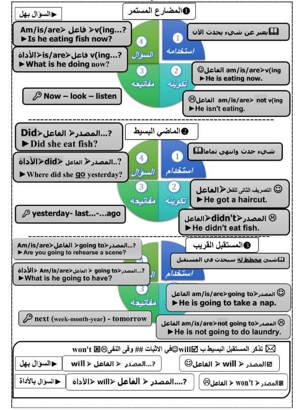 مراجعة لغة انجليزية للصف السادس الابتدائي ترم اول
