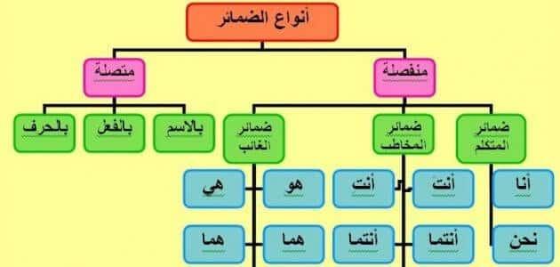 موضوع تعبير عن أنواع الضمائر المتصلة والمنفصلة في اللغة العربية