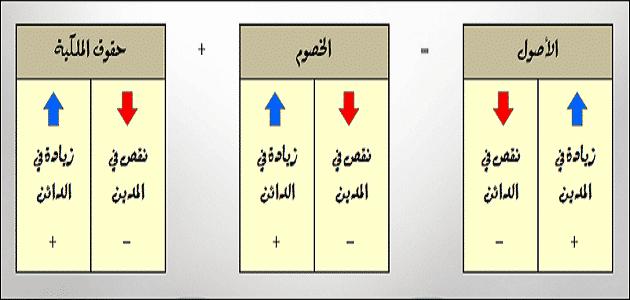 10 فروق بين المدين والدائن فى المحاسبة