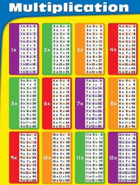 جدول الضرب كامل من 1 إلى 12 بالعربي