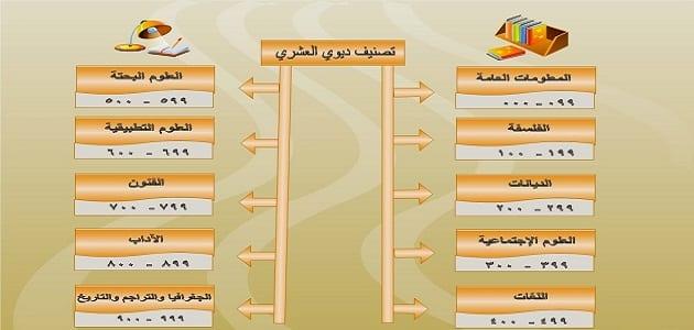 قصة تصنيف ديوى العشري مكتوبة بالعربي