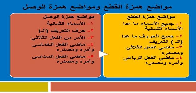 الفرق بين همزة الوصل وهمزة القطع ومواضعها