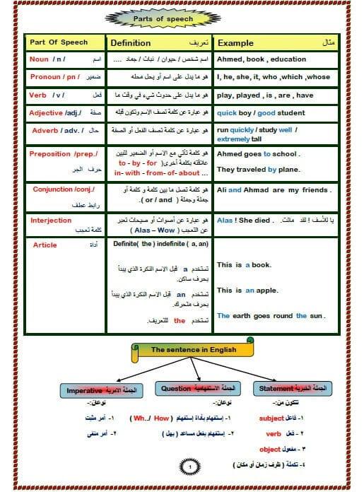 قواعد اللغة الانجليزية كاملة pdf لجميع المستويات