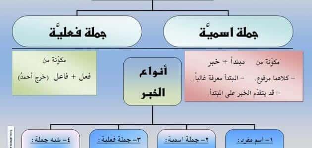 مكونات الجملة الاسمية والفعلية