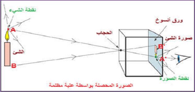 تطبيقات عن الانتشار المستقيمي للضوء