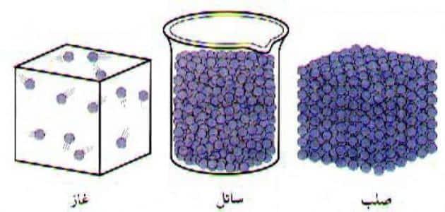 ما هي الكثافة وقوانينها