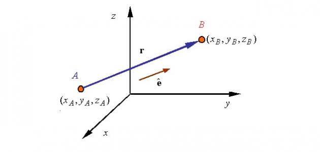 بحث عن المتجهات في الرياضيات