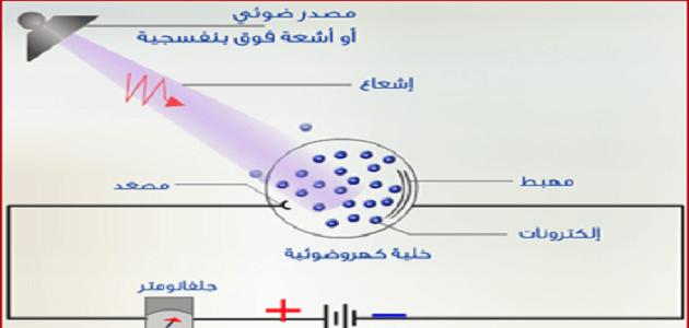بحث عن النموذج الجسيمي للموجات