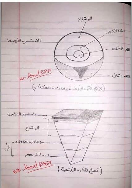 مذكرة رسومات مادة الجيولوجيا للثانوية العامة