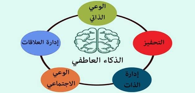 موضوع تعبير عن الذكاء العاطفي pdf