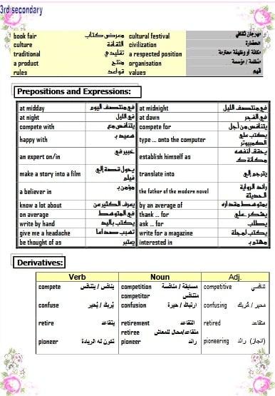 مذكرة اللغة الانجليزية للصف الثالث الثانوي النظام الجديد
