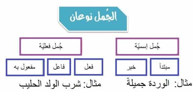 تعريف الجملة الاسمية وانواعها