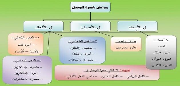 همزة الوصل ومواضعها