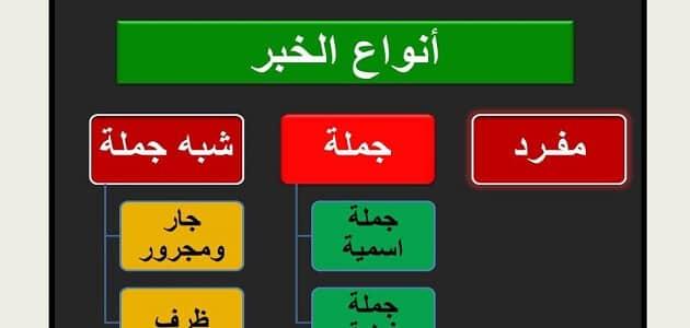 خبر جمله اسميه واعرابها