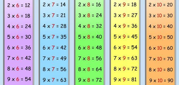 يساهم حفظ وفهم جدول الضرب في فهم واستيعاب العديد من الإثباتات والنظريات الرياضية بسرعة، ويعزز كذلك فهم باقي المواد الدراسية سواء كانت الفيزياء أو الكيمياء أو باقي العلوم.