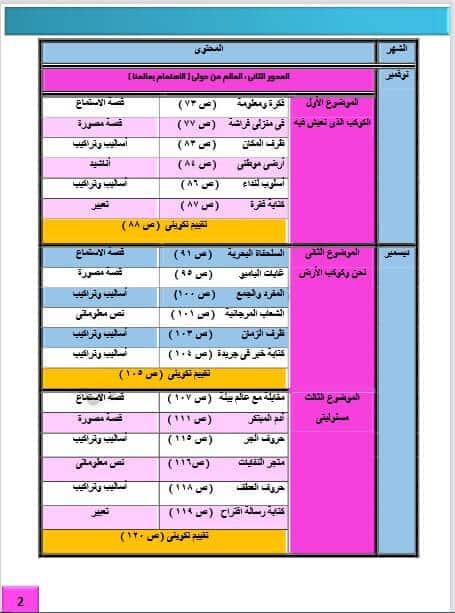 مذكرة أسئلة لغة عربية منهج جديد الثالث الابتدائي ترم أول