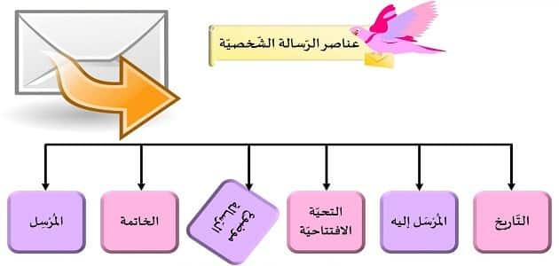 ما هي عناصر الرسالة الشخصية